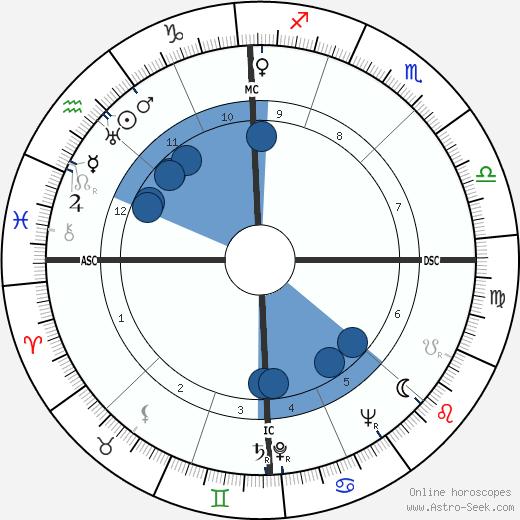 Thomas Merton wikipedia, horoscope, astrology, instagram