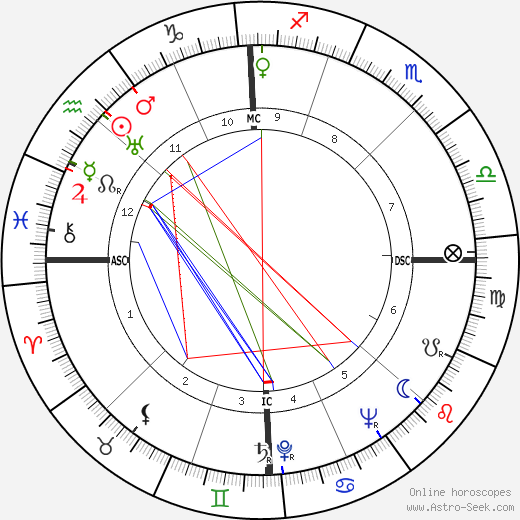 Thomas Merton Astro Natal Birth Chart Horoscope Astrology