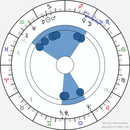 Veda Ann Borg wikipedia, horoscope, astrology, instagram