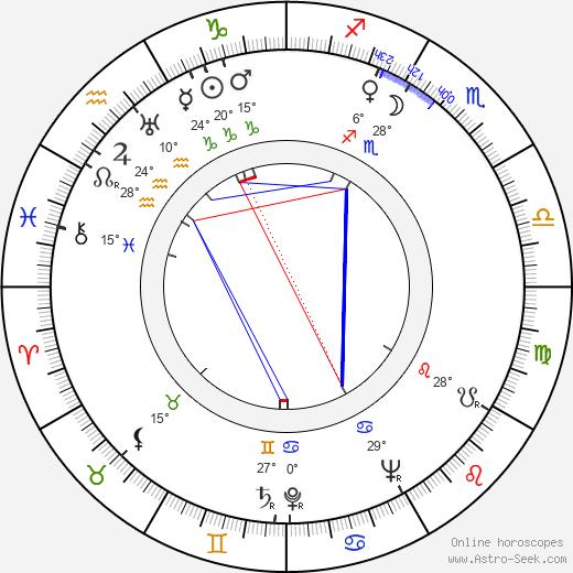 Veda Ann Borg birth chart, biography, wikipedia 2018, 2019