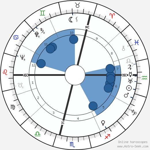 Vítězslava Kaprálová wikipedia, horoscope, astrology, instagram