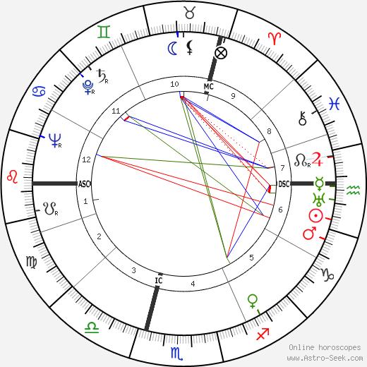 Vítězslava Kaprálová astro natal birth chart, Vítězslava Kaprálová horoscope, astrology