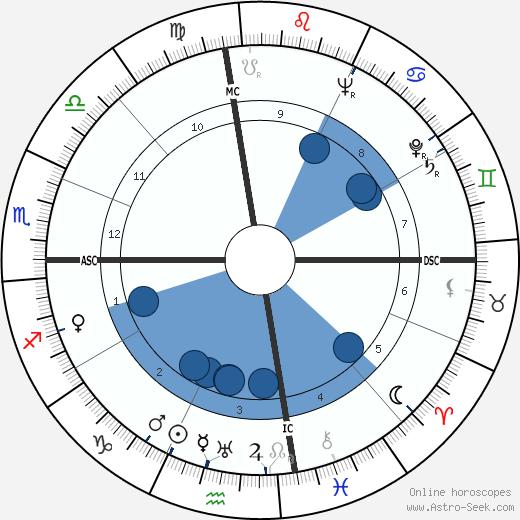 William Sefton wikipedia, horoscope, astrology, instagram