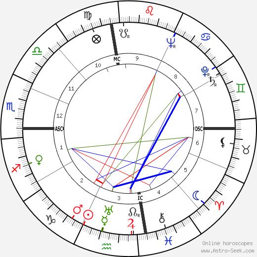 William Sefton tema natale, oroscopo, William Sefton oroscopi gratuiti, astrologia