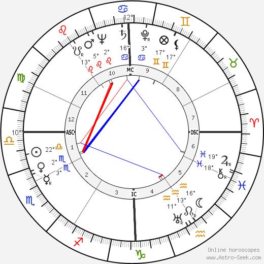 Arthur Miller birth chart, biography, wikipedia 2018, 2019