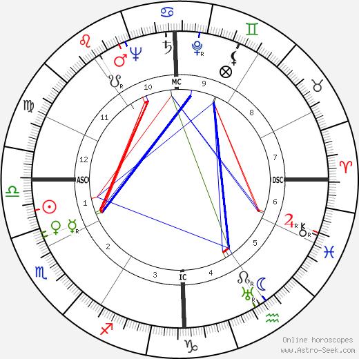 Arthur Miller astro natal birth chart, Arthur Miller horoscope, astrology