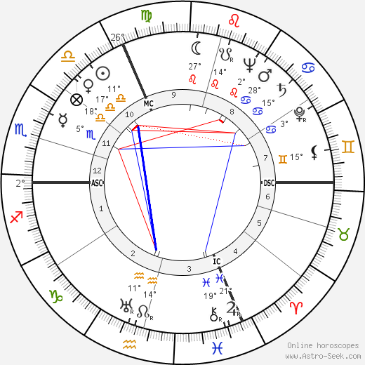 Blanchette Brunoy birth chart, biography, wikipedia 2018, 2019