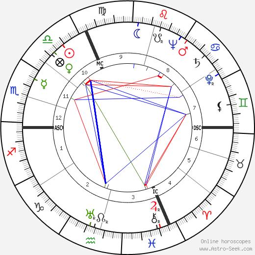 Blanchette Brunoy astro natal birth chart, Blanchette Brunoy horoscope, astrology