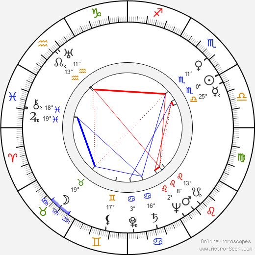 Bob Kane birth chart, biography, wikipedia 2020, 2021
