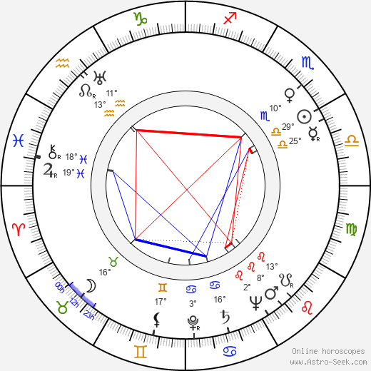 Boyd 'Red' Morgan birth chart, biography, wikipedia 2020, 2021
