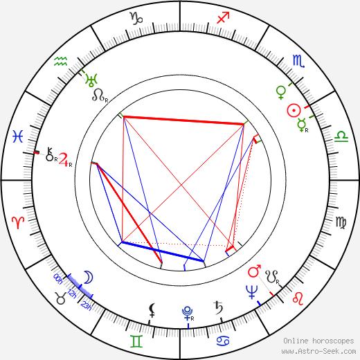 Boyd 'Red' Morgan birth chart, Boyd 'Red' Morgan astro natal horoscope, astrology