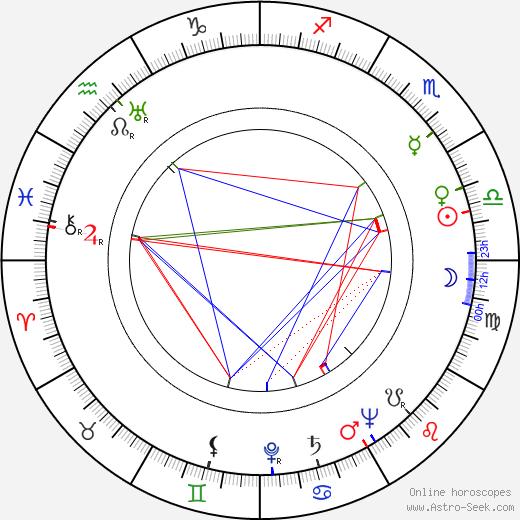 Endre Csonka birth chart, Endre Csonka astro natal horoscope, astrology
