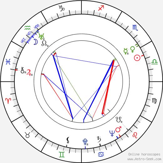 Ernest Morris день рождения гороскоп, Ernest Morris Натальная карта онлайн