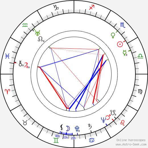 Harry Saltzman birth chart, Harry Saltzman astro natal horoscope, astrology
