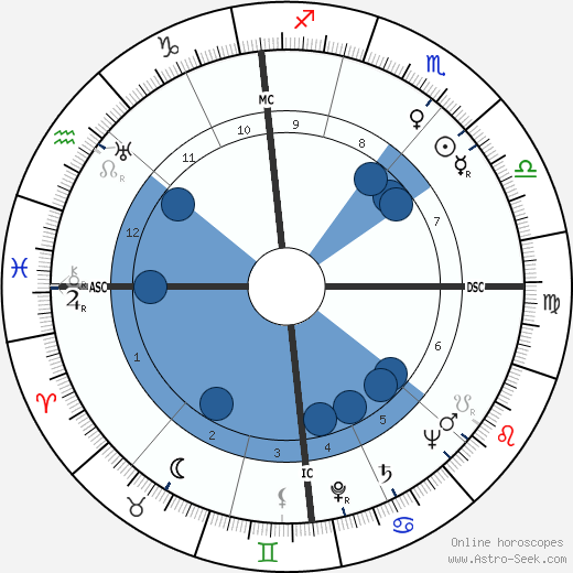 Hermann Sporner horoscope, astrology, sign, zodiac, date of birth, instagram