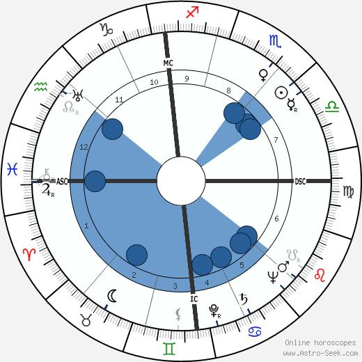 Hermann Sporner wikipedia, horoscope, astrology, instagram