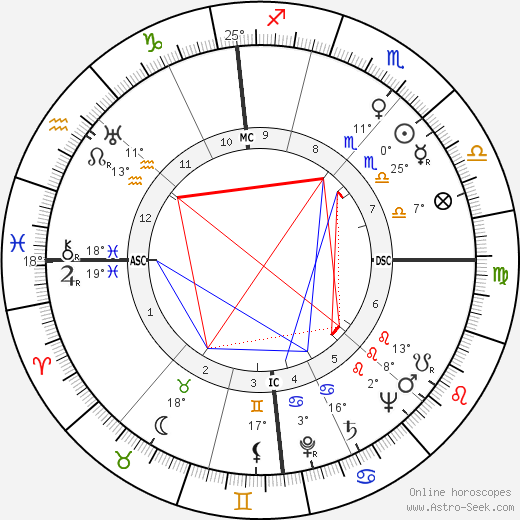 Hermann Sporner birth chart, biography, wikipedia 2018, 2019