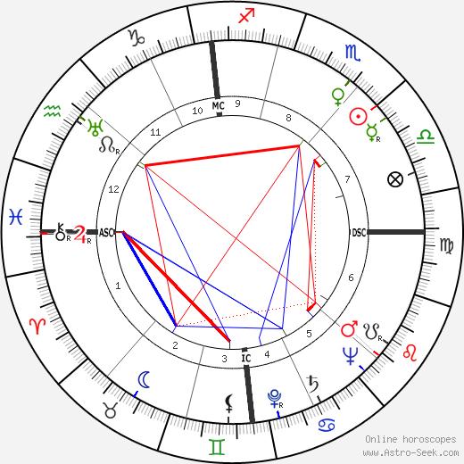 Hermann Sporner birth chart, Hermann Sporner astro natal horoscope, astrology