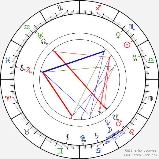 Jane Randolph tema natale, oroscopo, Jane Randolph oroscopi gratuiti, astrologia