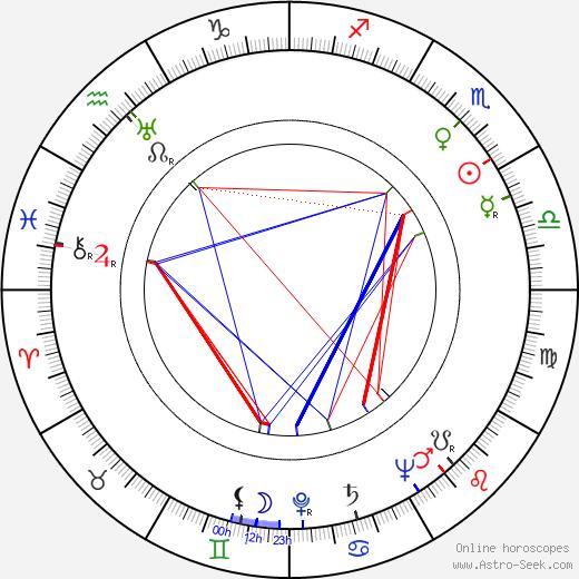 Kalervo Kumpulainen astro natal birth chart, Kalervo Kumpulainen horoscope, astrology