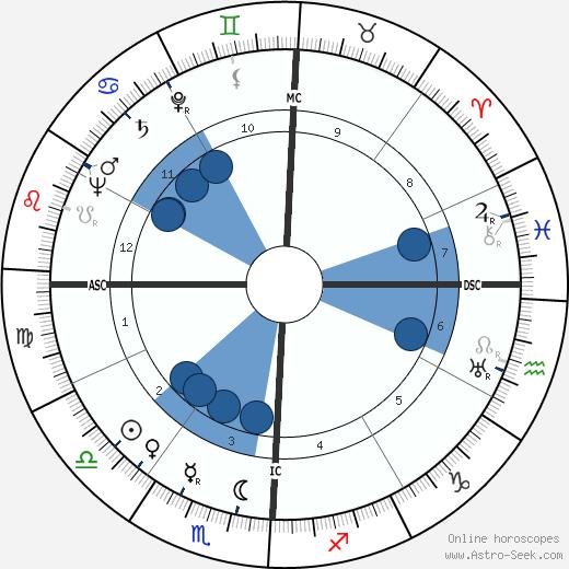 Marian Parker wikipedia, horoscope, astrology, instagram