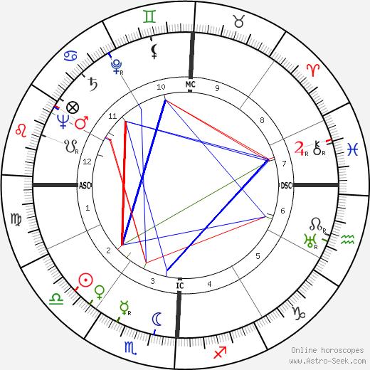 Marian Parker tema natale, oroscopo, Marian Parker oroscopi gratuiti, astrologia