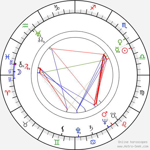 Marvin Press birth chart, Marvin Press astro natal horoscope, astrology