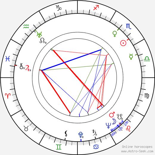 Olly Holzmann birth chart, Olly Holzmann astro natal horoscope, astrology