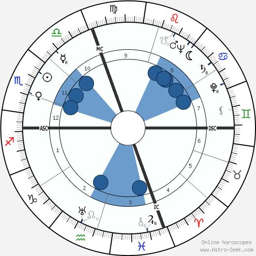Ray David Owen wikipedia, horoscope, astrology, instagram