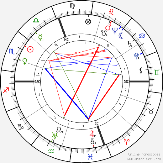 Ray David Owen tema natale, oroscopo, Ray David Owen oroscopi gratuiti, astrologia