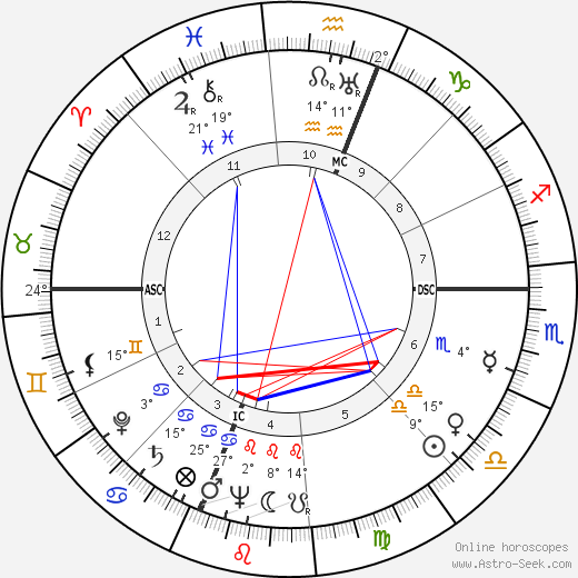 Ray Stark birth chart, biography, wikipedia 2020, 2021