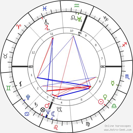 Ray Stark birth chart, Ray Stark astro natal horoscope, astrology