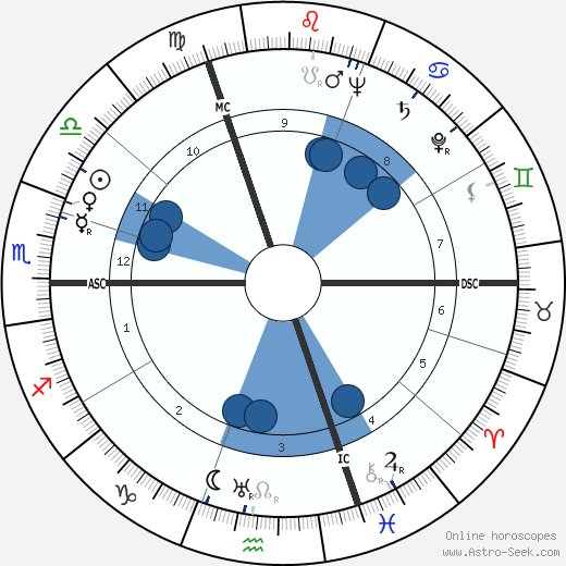 Robert Dorgebray wikipedia, horoscope, astrology, instagram