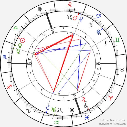 Robert Dorgebray birth chart, Robert Dorgebray astro natal horoscope, astrology