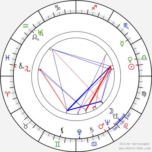 Tore Zetterholm astro natal birth chart, Tore Zetterholm horoscope, astrology