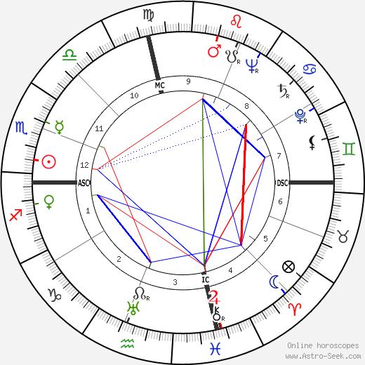 Alfred Nakache день рождения гороскоп, Alfred Nakache Натальная карта онлайн