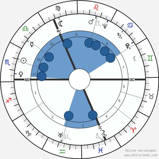 André Dequae wikipedia, horoscope, astrology, instagram