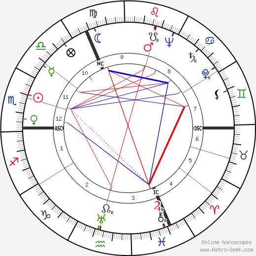 André Dequae tema natale, oroscopo, André Dequae oroscopi gratuiti, astrologia
