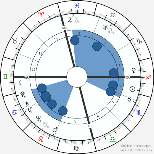 Augusto Pinochet wikipedia, horoscope, astrology, instagram