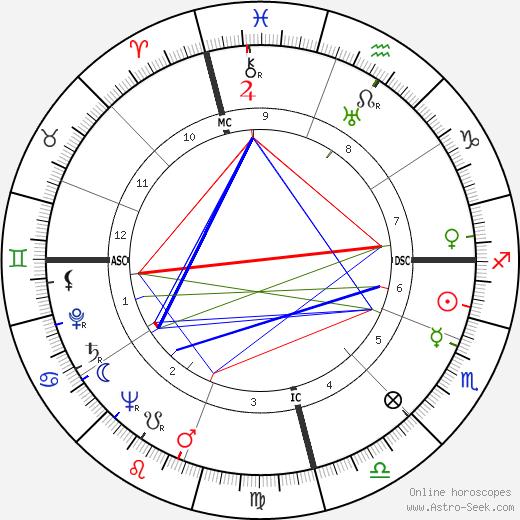 Аугусто Пиночет Augusto Pinochet день рождения гороскоп, Augusto Pinochet Натальная карта онлайн