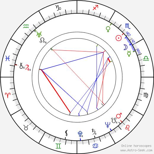 Bernard Charlan astro natal birth chart, Bernard Charlan horoscope, astrology