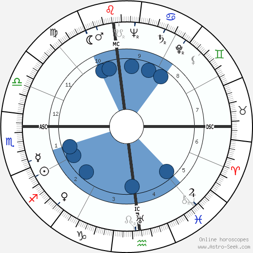 Billy Strayhorn wikipedia, horoscope, astrology, instagram