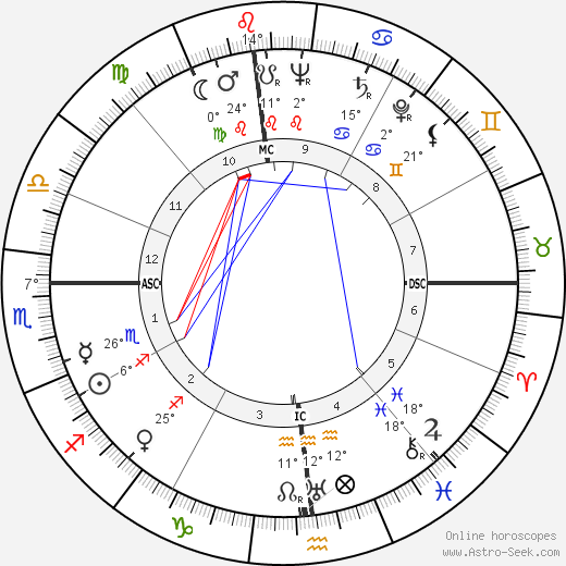 Billy Strayhorn birth chart, biography, wikipedia 2018, 2019