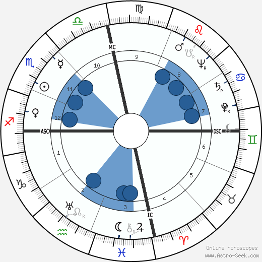 Conrad O. Johnson wikipedia, horoscope, astrology, instagram