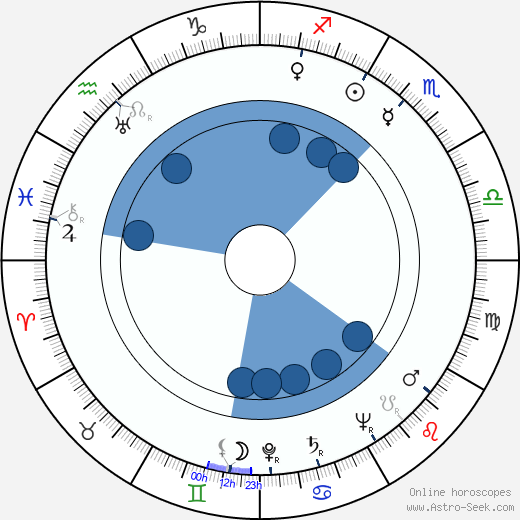 David Handleman wikipedia, horoscope, astrology, instagram