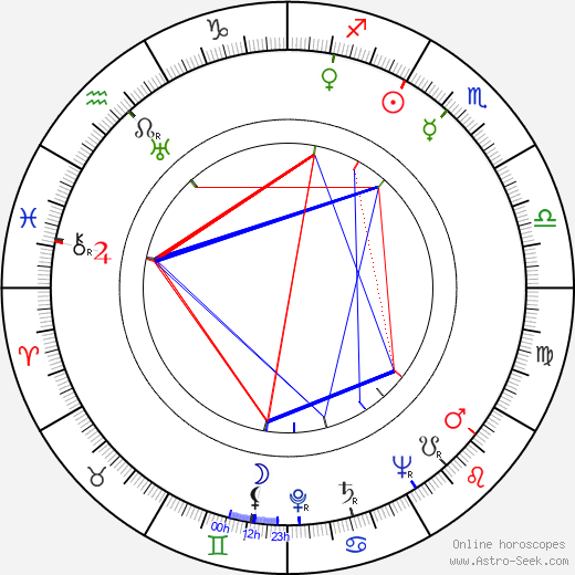 David Handleman astro natal birth chart, David Handleman horoscope, astrology