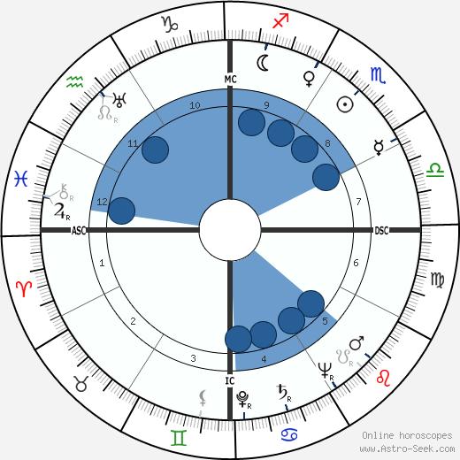 Denis Hurley wikipedia, horoscope, astrology, instagram