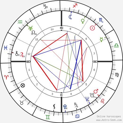 Denis Hurley день рождения гороскоп, Denis Hurley Натальная карта онлайн