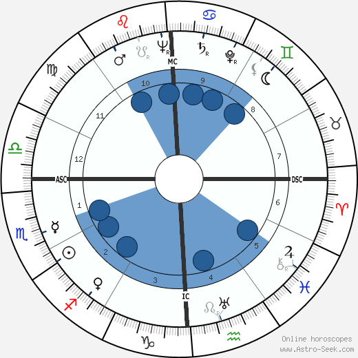 Emmanuel Aznar wikipedia, horoscope, astrology, instagram