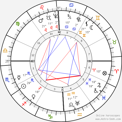 Emmanuel Aznar birth chart, biography, wikipedia 2019, 2020